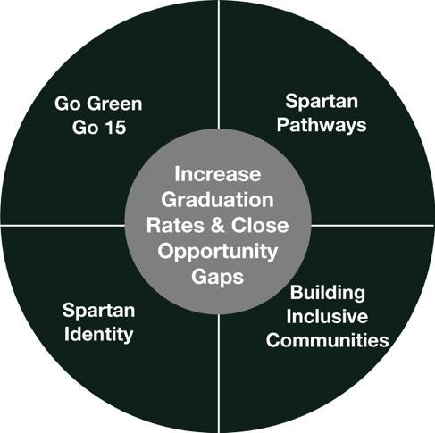 graphic used to describe the msu student success themes